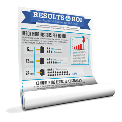 The results and ROI of inbound marketing.